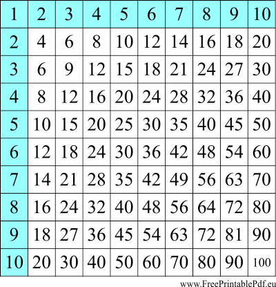 Multiplication table printable pdf