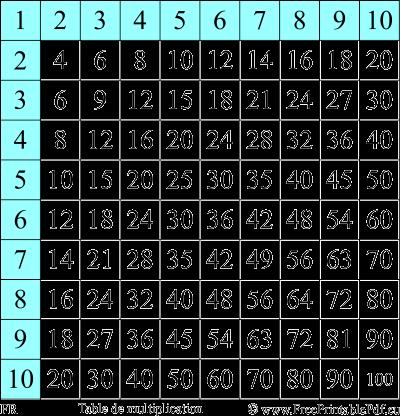 Table de multiplication gratuit pdf imprimable - Tavola pitagorica per bambini ...