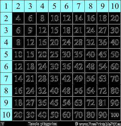 tavola pitagorica da